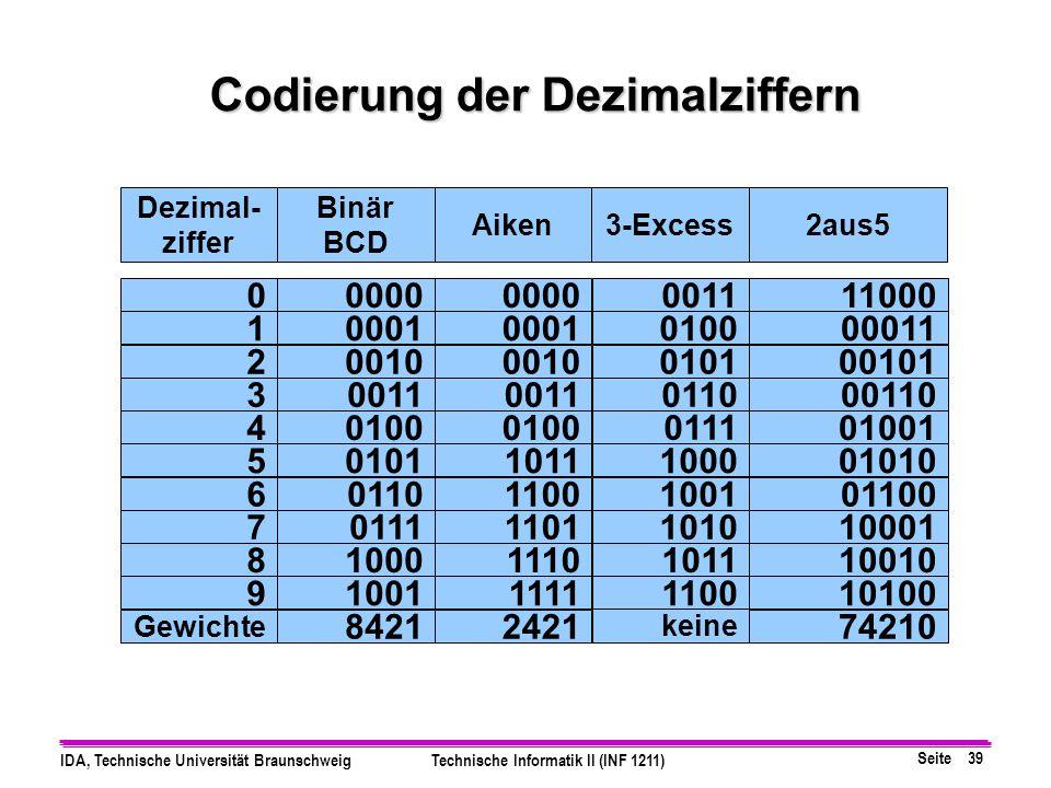 Seite 38 IDA, Technische Universität BraunschweigTechnische Informatik II (INF 1211) Moduli: 7 und 9, Produkt P=79=63 Darstellbare Bereich 0 bis (P-1)