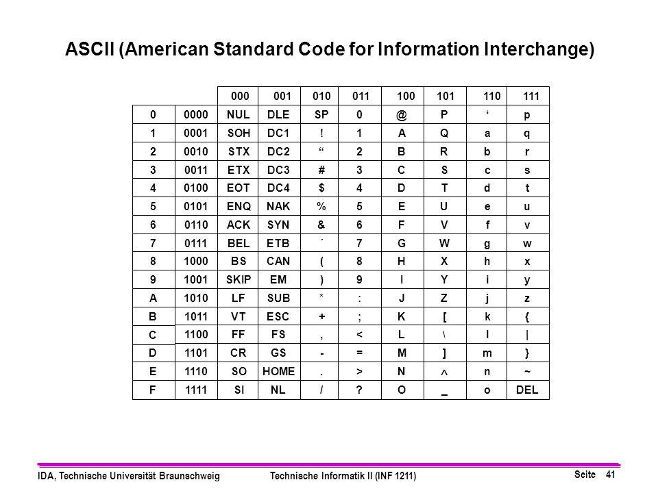 Seite 40 IDA, Technische Universität BraunschweigTechnische Informatik II (INF 1211) 0 0000 1 0001 2 0010 3 0011 4 0100 blank §.<(+ l 5 0101 !$●); 6 0