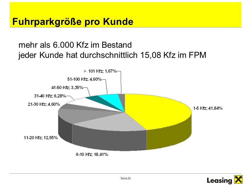 Seite 26 Fuhrparkgröße pro Kunde mehr als 6.000 Kfz im Bestand jeder Kunde hat durchschnittlich 15,08 Kfz im FPM