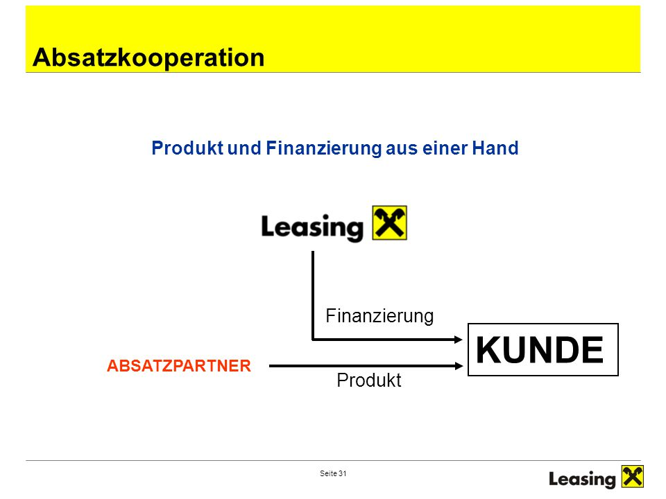 Seite 31 Absatzkooperation Produkt und Finanzierung aus einer Hand Finanzierung KUNDE Produkt ABSATZPARTNER