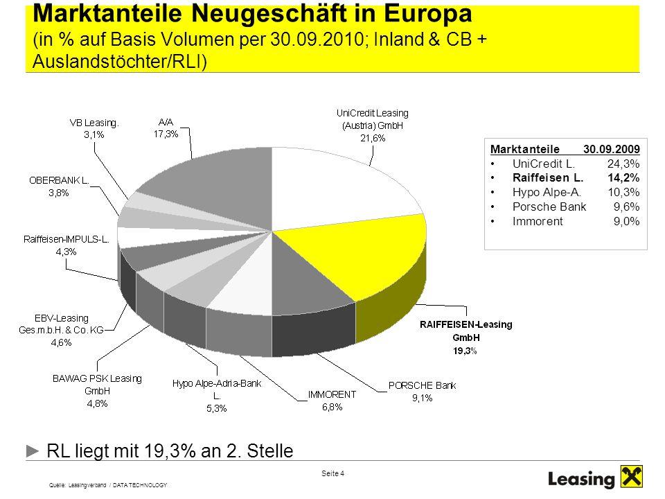 Seite 4 Marktanteile Neugeschäft in Europa (in % auf Basis Volumen per 30.09.2010; Inland & CB + Auslandstöchter/RLI) ► RL liegt mit 19,3% an 2. Stell
