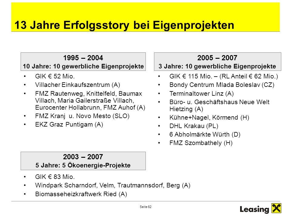 Seite 62 13 Jahre Erfolgsstory bei Eigenprojekten 1995 – 2004 10 Jahre: 10 gewerbliche Eigenprojekte GIK € 52 Mio.