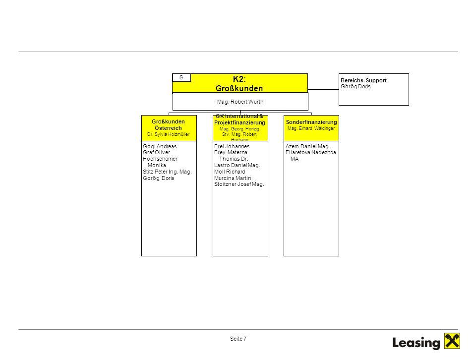 Seite 8 RZB–Ihr Partner in M&OE Raiffeisen-Leasing Derzeit betreutes Leasingvolumen: Derzeit betreutes Leasingvolumen:47.314 Verträge mit aushaftendem Kapital von EUR 3,6 Mrd.