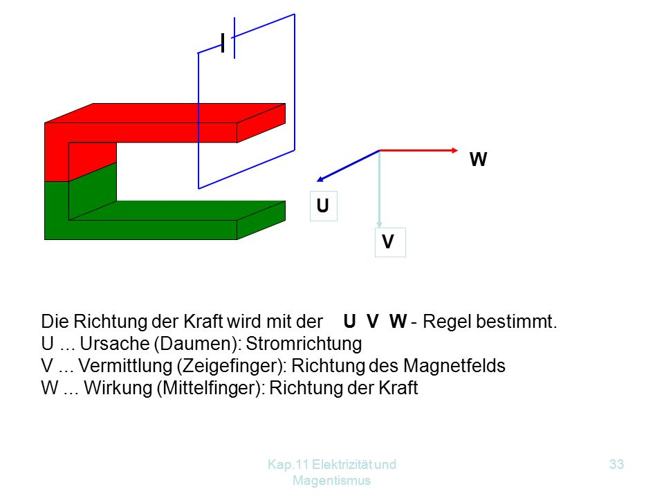 Kap.11 Elektrizität und Magentismus 33 U V W Die Richtung der Kraft wird mit der U V W - Regel bestimmt. U... Ursache (Daumen): Stromrichtung V... Ver