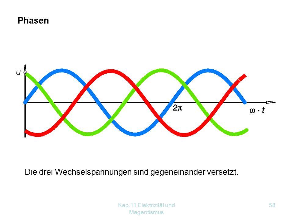 Kap.11 Elektrizität und Magentismus 58 Phasen Die drei Wechselspannungen sind gegeneinander versetzt.