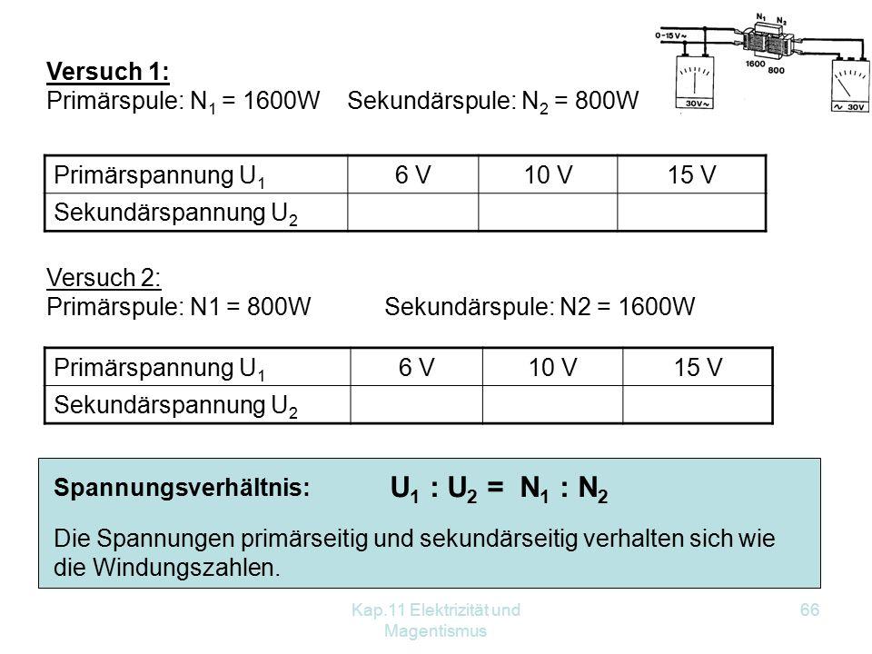 Kap.11 Elektrizität und Magentismus 66 Spannungsverhältnis: U 1 : U 2 = N 1 : N 2 Primärspannung U 1 6 V10 V15 V Sekundärspannung U 2 Versuch 2: Primärspule: N1 = 800W Sekundärspule: N2 = 1600W Versuch 1: Primärspule: N 1 = 1600W Sekundärspule: N 2 = 800W Primärspannung U 1 6 V10 V15 V Sekundärspannung U 2 Die Spannungen primärseitig und sekundärseitig verhalten sich wie die Windungszahlen.