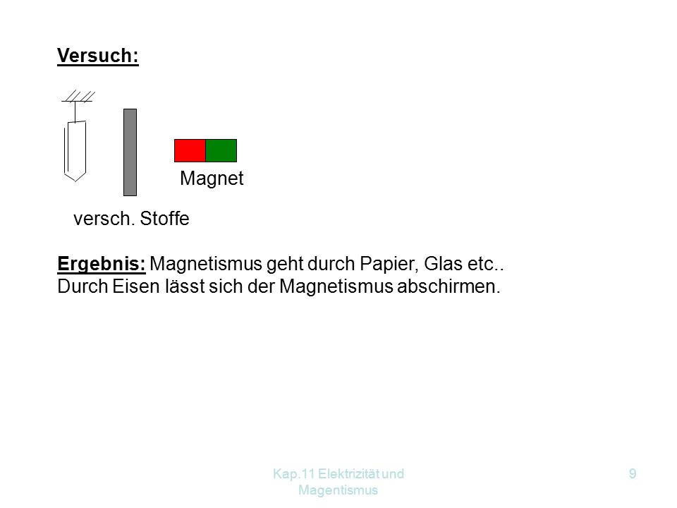 Kap.11 Elektrizität und Magentismus 9 Versuch: versch. Stoffe Magnet Ergebnis: Magnetismus geht durch Papier, Glas etc.. Durch Eisen lässt sich der Ma