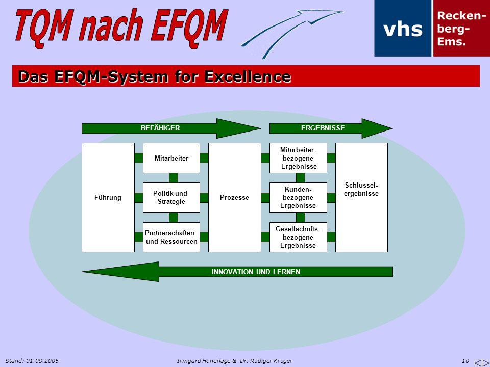 Stand: 01.09.2005Irmgard Honerlage & Dr. Rüdiger Krüger 10 Führung Mitarbeiter Politik und Strategie Partnerschaften und Ressourcen Prozesse Schlüssel