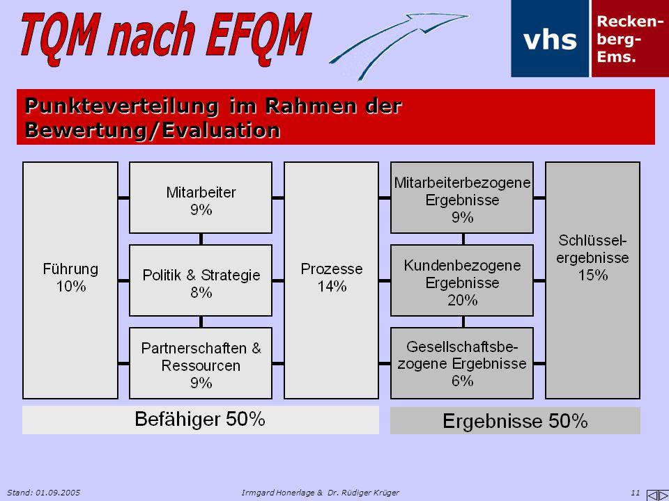 Stand: 01.09.2005Irmgard Honerlage & Dr. Rüdiger Krüger 11 Punkteverteilung im Rahmen der Bewertung/Evaluation