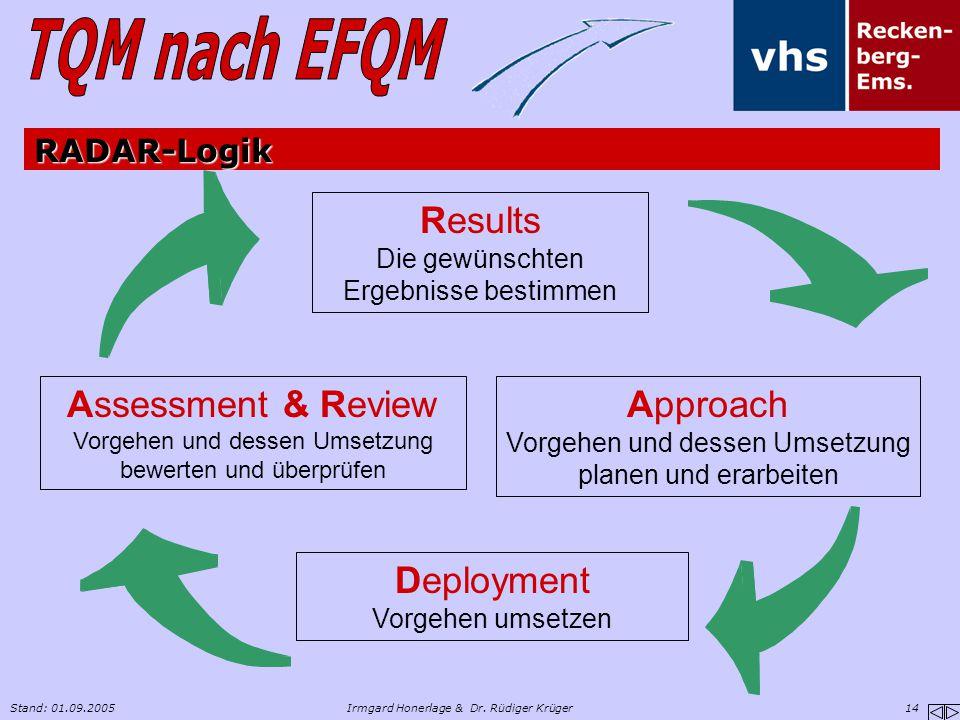 Stand: 01.09.2005Irmgard Honerlage & Dr. Rüdiger Krüger 14 RADAR-Logik Results Die gewünschten Ergebnisse bestimmen Approach Vorgehen und dessen Umset