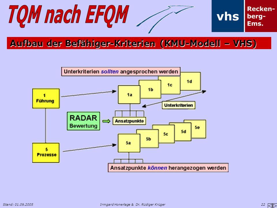 Stand: 01.09.2005Irmgard Honerlage & Dr. Rüdiger Krüger 22 Aufbau der Befähiger-Kriterien (KMU-Modell – VHS)