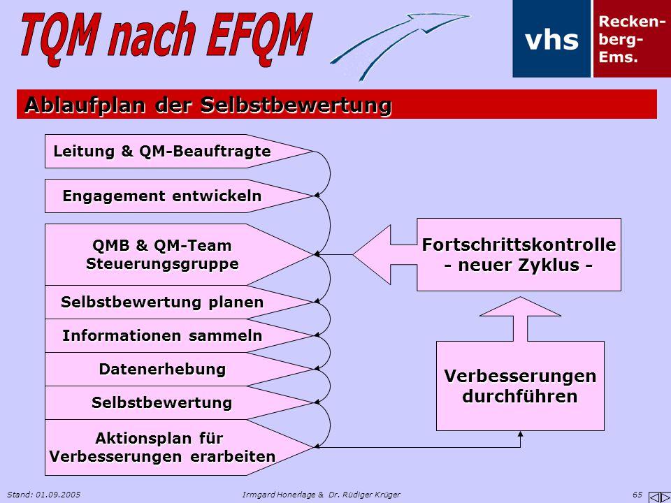 Stand: 01.09.2005Irmgard Honerlage & Dr. Rüdiger Krüger 65 Engagement entwickeln QMB & QM-Team Steuerungsgruppe Selbstbewertung planen Informationen s
