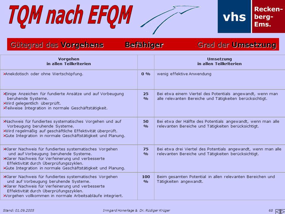 Stand: 01.09.2005Irmgard Honerlage & Dr. Rüdiger Krüger 68 Vorgehen in allen Teilkriterien Umsetzung in allen Teilkriterien  Anekdotisch oder ohne We