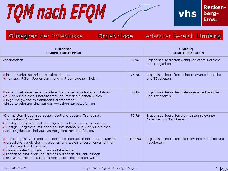 Stand: 01.09.2005Irmgard Honerlage & Dr. Rüdiger Krüger 70 Gütegrad in allen Teilkriterien Umfang in allen Teilkriterien  Anekdotisch0 %Ergebnisse be