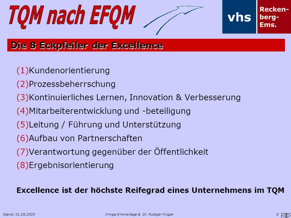 Stand: 01.09.2005Irmgard Honerlage & Dr. Rüdiger Krüger 8 Die 8 Eckpfeiler der Excellence (1)Kundenorientierung (2)Prozessbeherrschung (3)Kontinuierli