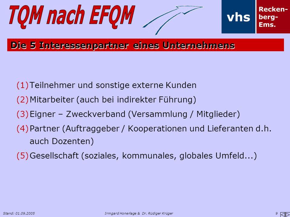 Stand: 01.09.2005Irmgard Honerlage & Dr. Rüdiger Krüger 9 Die 5 Interessenpartner eines Unternehmens (1)Teilnehmer und sonstige externe Kunden (2)Mita