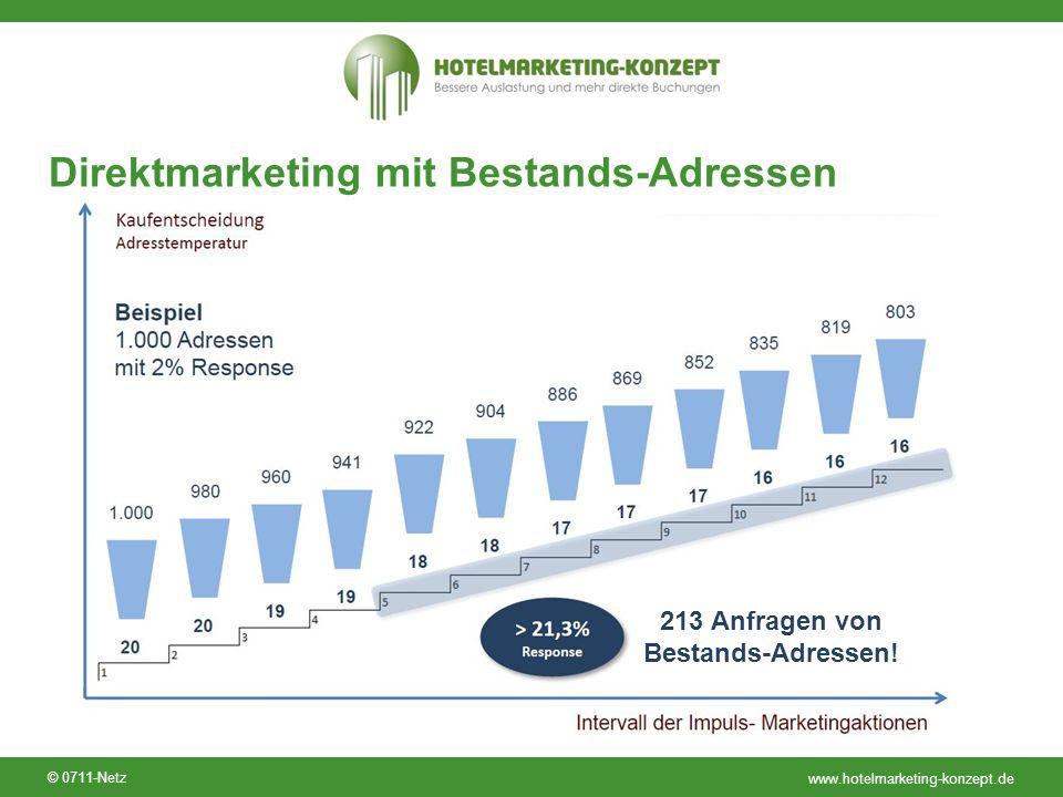 www.hotelmarketing-konzept.de © 0711-Netz Direktmarketing mit Bestands-Adressen 213 Anfragen von Bestands-Adressen!