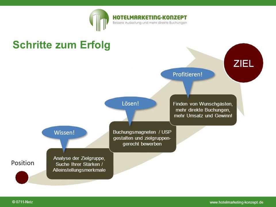 www.hotelmarketing-konzept.de © 0711-Netz Schritte zum Erfolg Analyse der Zielgruppe, Suche Ihrer Stärken / Alleinstellungsmerkmale Buchungsmagneten /