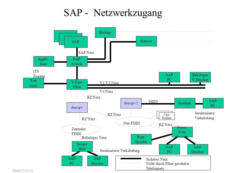 SAP - Netzwerkzugang SAP Switch V-Gate Filter SAP PC Beliebiger V-Drucker desygw desygw2Zeuthen Secure Hub SAP PC SAP Drucker SAP PC SAP Drucker Neues