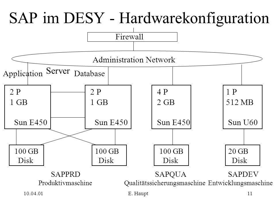 10.04.01E. Haupt11 SAP im DESY - Hardwarekonfiguration 100 GB Disk SAPDEV Entwicklungsmaschine 100 GB Disk 100 GB Disk 20 GB Disk SAPQUA Qualitätssich