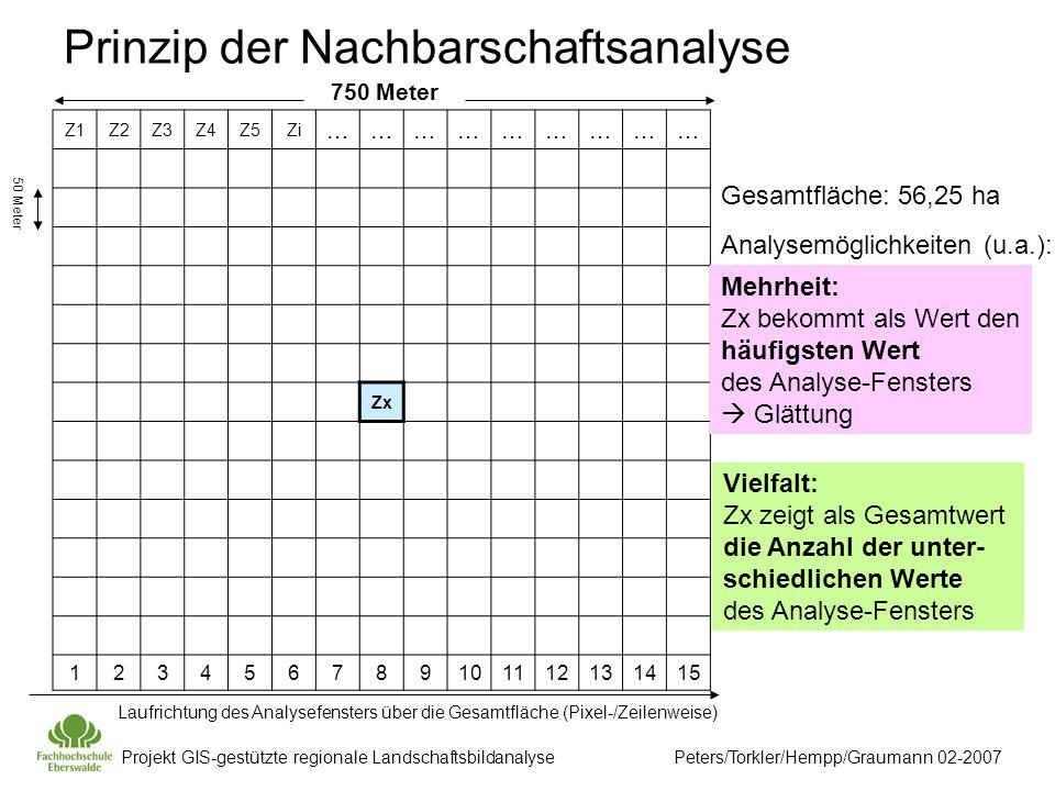 Prinzip der Nachbarschaftsanalyse Z1Z2Z3Z4Z5Zi ……………………… Zx 123456789101112131415 50 Meter 750 Meter Gesamtfläche: 56,25 ha Analysemöglichkeiten (u.a.): Mehrheit: Zx bekommt als Wert den häufigsten Wert des Analyse-Fensters  Glättung Laufrichtung des Analysefensters über die Gesamtfläche (Pixel-/Zeilenweise) Vielfalt: Zx zeigt als Gesamtwert die Anzahl der unter- schiedlichen Werte des Analyse-Fensters