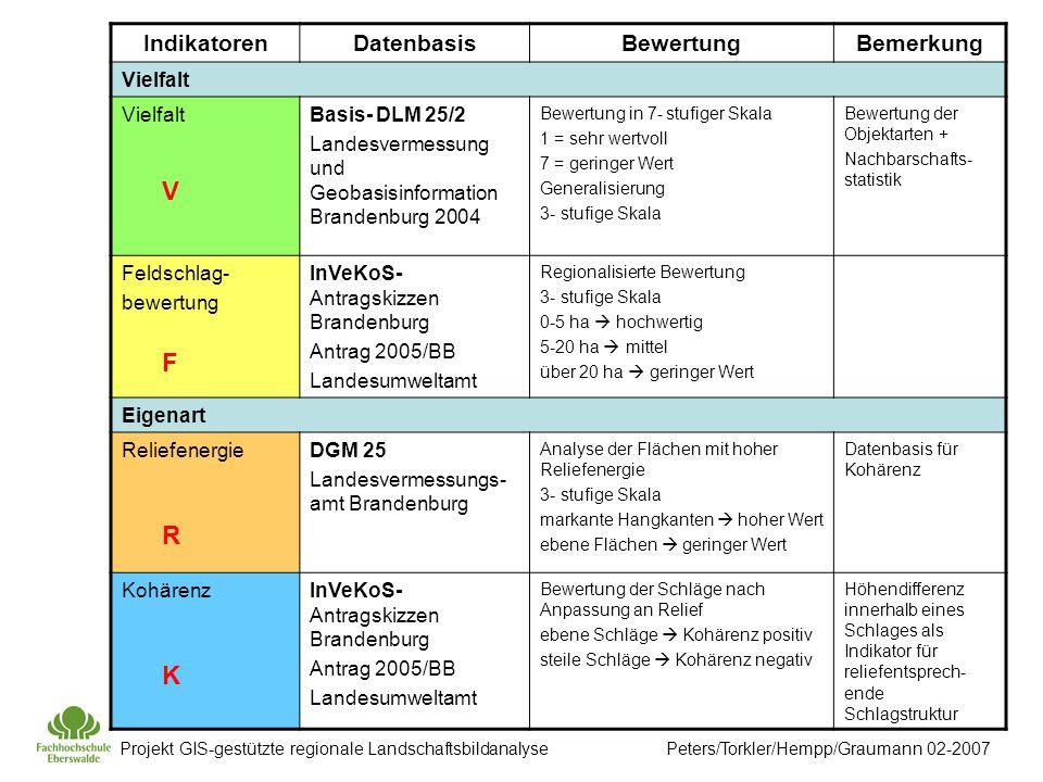 Projekt GIS-gestützte regionale Landschaftsbildanalyse Peters/Torkler/Hempp/Graumann 02-2007 Bewertung der einzelnen Objektarten (Auszug Bsp.