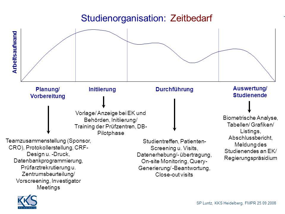 SP Luntz, KKS Heidelberg, FMPR 25.09.2008 Studienorganisation: Zeitbedarf Teamzusammenstellung (Sponsor, CRO), Protokollerstellung, CRF- Design u. -Dr