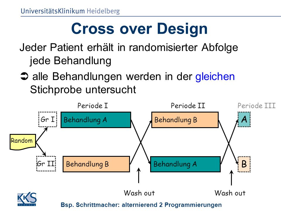 SP Luntz, KKS Heidelberg, FMPR 25.09.2008 Cross over Design Jeder Patient erhält in randomisierter Abfolge jede Behandlung  alle Behandlungen werden