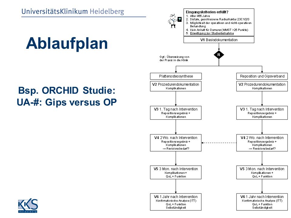 SP Luntz, KKS Heidelberg, FMPR 25.09.2008 Ablaufplan Bsp. ORCHID Studie: UA-#: Gips versus OP