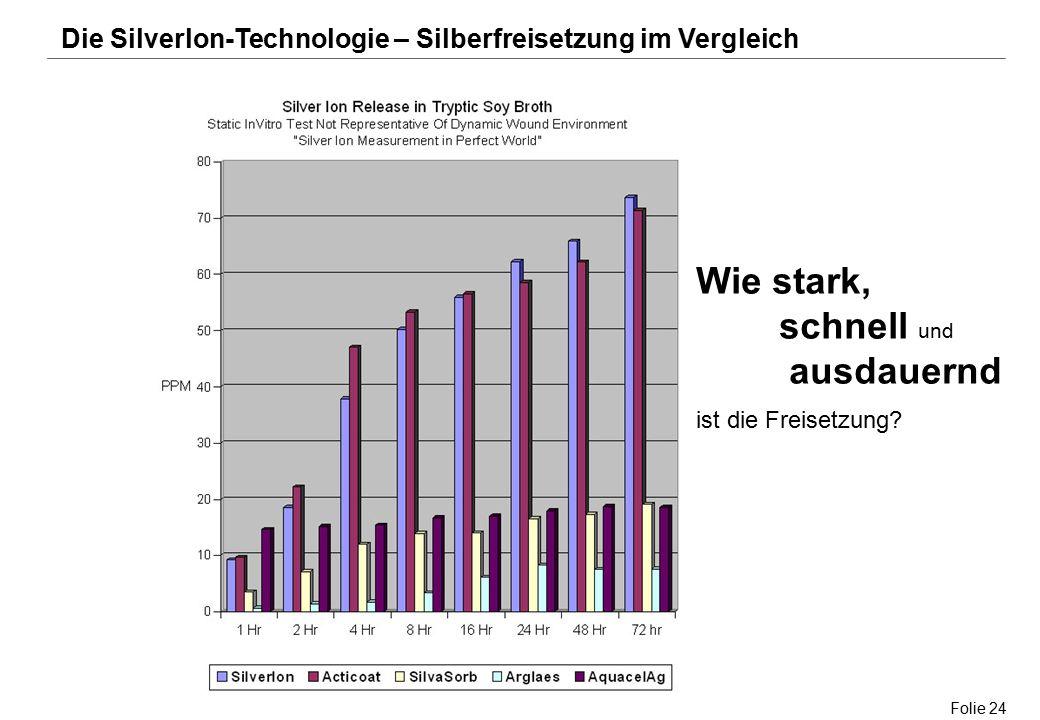 Folie 24 Die Silverlon-Technologie – Silberfreisetzung im Vergleich Wie stark, schnell und ausdauernd ist die Freisetzung?