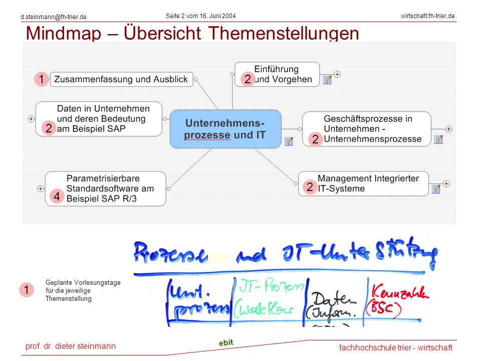 prof. dr. dieter steinmann Seite 2 vom 16. Juni 2004 ebit fachhochschule trier - wirtschaft wirtschaft.fh-trier.de d.steinmann@fh-trier.de Mindmap – Ü
