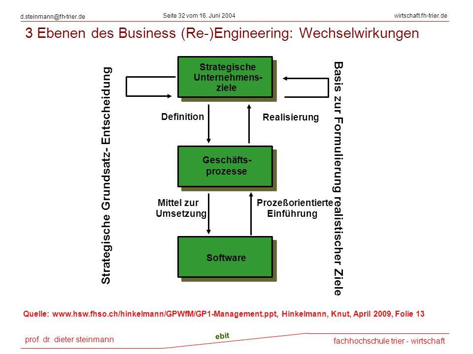prof. dr. dieter steinmann Seite 32 vom 16. Juni 2004 ebit fachhochschule trier - wirtschaft wirtschaft.fh-trier.de d.steinmann@fh-trier.de Geschäfts-