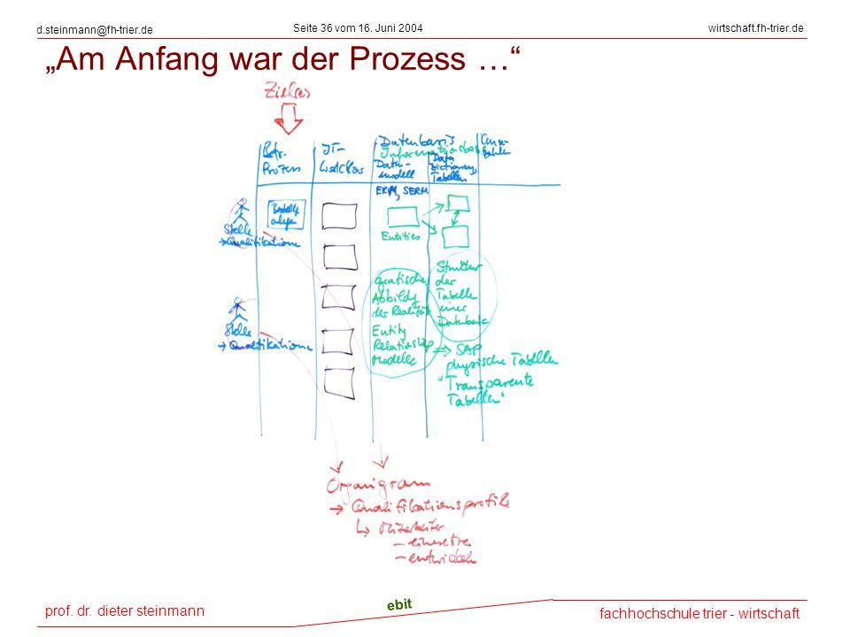 """prof. dr. dieter steinmann Seite 36 vom 16. Juni 2004 ebit fachhochschule trier - wirtschaft wirtschaft.fh-trier.de d.steinmann@fh-trier.de """"Am Anfang"""