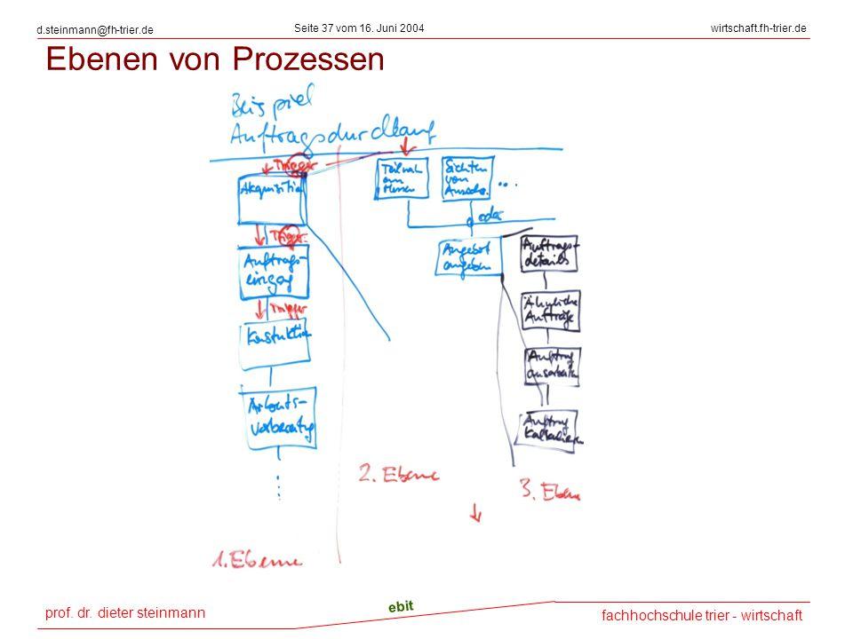 prof. dr. dieter steinmann Seite 37 vom 16. Juni 2004 ebit fachhochschule trier - wirtschaft wirtschaft.fh-trier.de d.steinmann@fh-trier.de Ebenen von