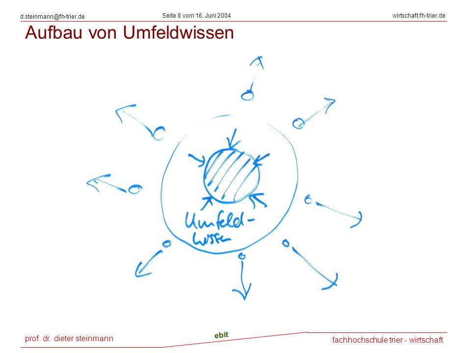 prof. dr. dieter steinmann Seite 8 vom 16. Juni 2004 ebit fachhochschule trier - wirtschaft wirtschaft.fh-trier.de d.steinmann@fh-trier.de Aufbau von