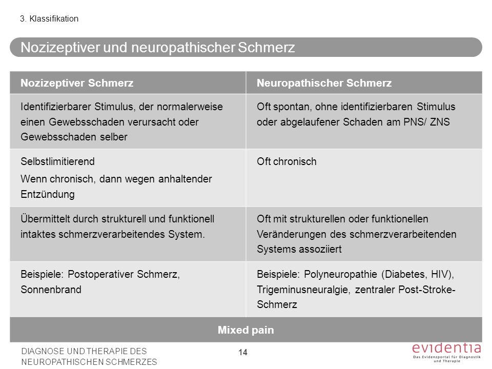 Nozizeptiver und neuropathischer Schmerz Nozizeptiver SchmerzNeuropathischer Schmerz Identifizierbarer Stimulus, der normalerweise einen Gewebsschaden verursacht oder Gewebsschaden selber Oft spontan, ohne identifizierbaren Stimulus oder abgelaufener Schaden am PNS/ ZNS Selbstlimitierend Wenn chronisch, dann wegen anhaltender Entzündung Oft chronisch Übermittelt durch strukturell und funktionell intaktes schmerzverarbeitendes System.