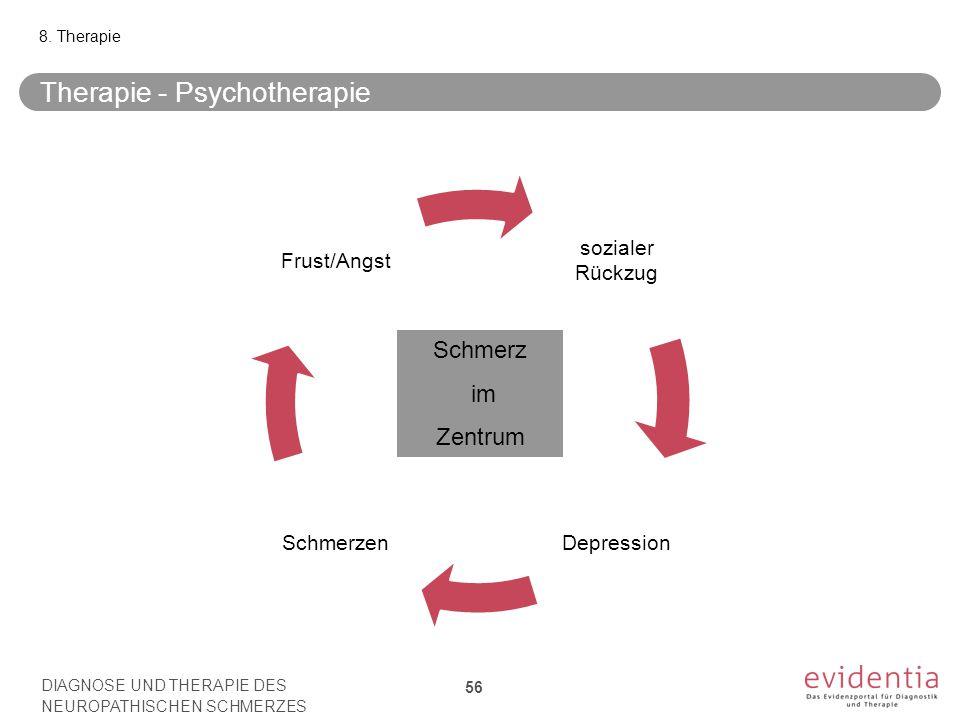 Therapie - Psychotherapie 8. Therapie sozialer Rückzug DepressionSchmerzen Frust/Angst Schmerz im Zentrum DIAGNOSE UND THERAPIE DES NEUROPATHISCHEN SC