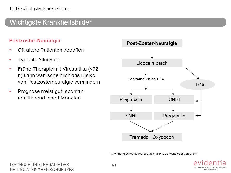 Postzoster-Neuralgie Oft ältere Patienten betroffen Typisch: Allodynie Frühe Therapie mit Virostatika (<72 h) kann wahrscheinlich das Risiko von Postzosterneuralgie vermindern Prognose meist gut: spontan remittierend innert Monaten Post-Zoster-Neuralgie Lidocain patch PregabalinSNRI TCA Kontraindikation TCA SNRIPregabalin Tramadol, Oxycodon TCA= trizyklische Antidepressiva; SNRI= Duloxetine oder Venlafaxin Wichtigste Krankheitsbilder DIAGNOSE UND THERAPIE DES NEUROPATHISCHEN SCHMERZES 63 10.