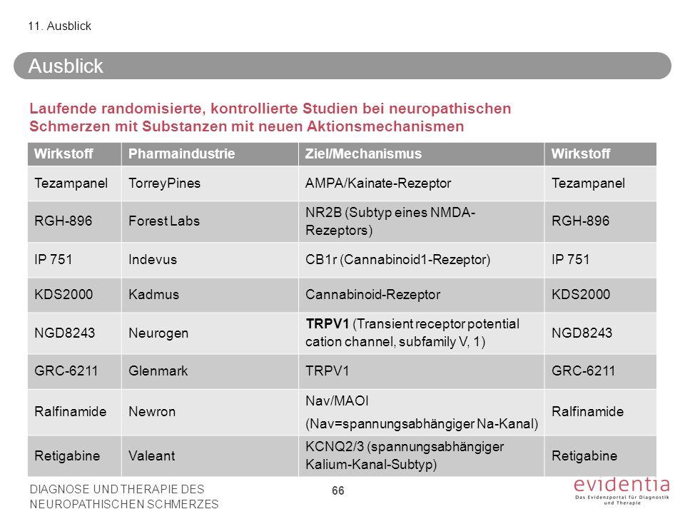 WirkstoffPharmaindustrieZiel/MechanismusWirkstoff TezampanelTorreyPinesAMPA/Kainate-RezeptorTezampanel RGH-896Forest Labs NR2B (Subtyp eines NMDA- Rezeptors) RGH-896 IP 751IndevusCB1r (Cannabinoid1-Rezeptor)IP 751 KDS2000KadmusCannabinoid-RezeptorKDS2000 NGD8243Neurogen TRPV1 (Transient receptor potential cation channel, subfamily V, 1) NGD8243 GRC-6211GlenmarkTRPV1GRC-6211 RalfinamideNewron Nav/MAOI (Nav=spannungsabhängiger Na-Kanal) Ralfinamide RetigabineValeant KCNQ2/3 (spannungsabhängiger Kalium-Kanal-Subtyp) Retigabine Ausblick 11.