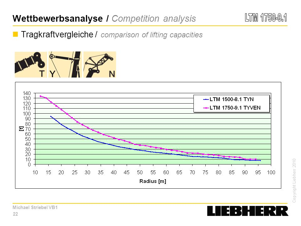Copyright Liebherr 2010 Michael Striebel VB1 22 Tragkraftvergleiche / comparison of lifting capacities Wettbewerbsanalyse / Competition analysis