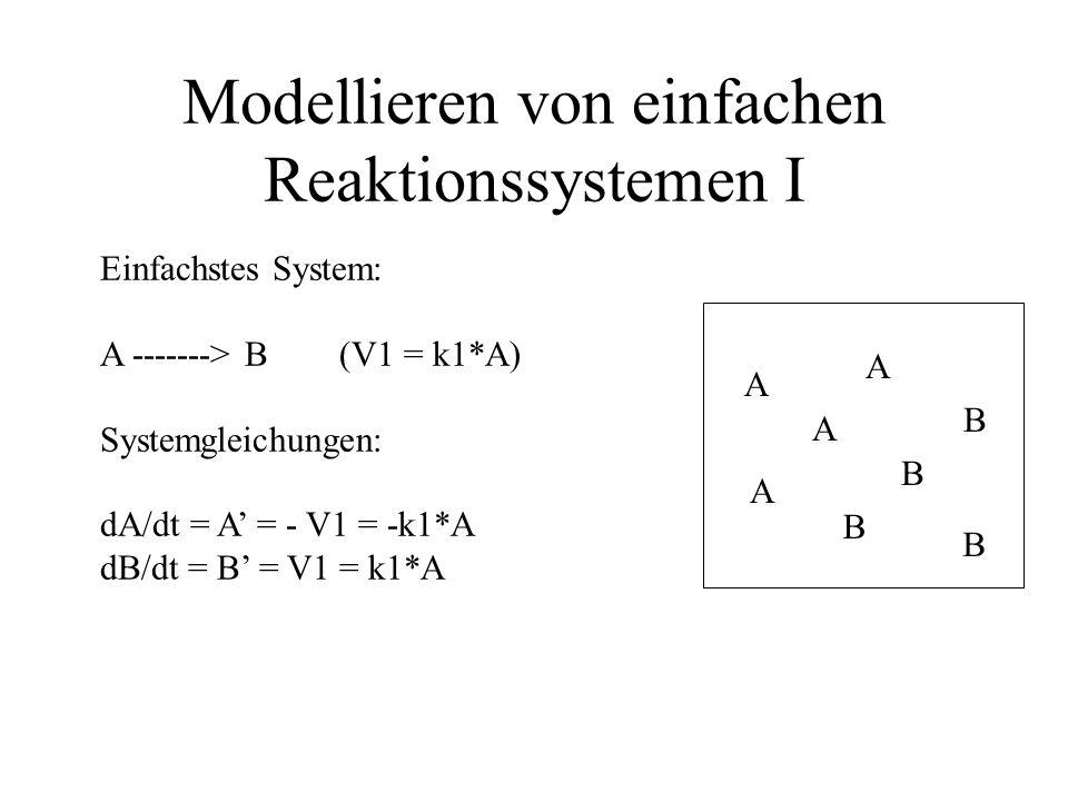Modellieren von einfachen Reaktionssystemen II Einfachstes System: A + B -------> C (V1 = k*A*B) Systemgleichungen: dA/dt = A' = - V1 = -k1*A*B dB/dt = B' = - V1 = -k1*A*B dC/dt = C' = V1 = k1*A*B A A A A B B B B C C C C C
