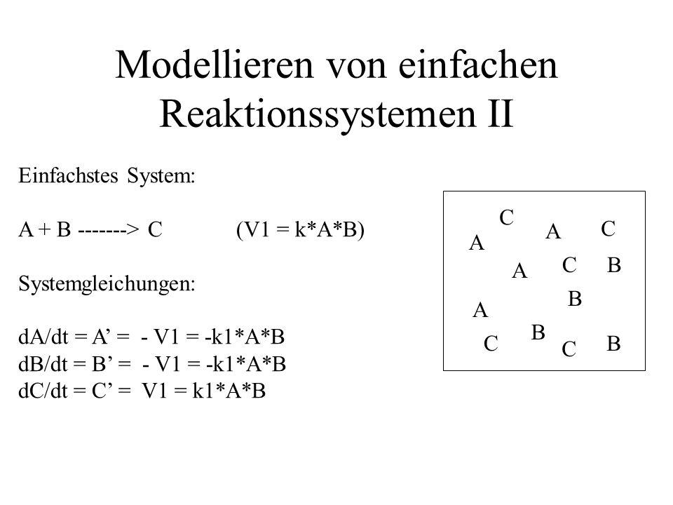 A B C j k1k1 k2k2 k3k3 k4k4 Systemgleichungen: d[A]/dt = - V1 - V4 + j = -k 1 * [A] - k4*[A] + j d[B]/dt = V1 - V2 = k 1 * [A] - k 2 * [B] d[C]/dt = V2 - V3 = + k 2 * [B] - k 3 * [C] Modellieren von einfachen Reaktionssystemen III Offenes Reaktionssystem, in das A einfließt und A und C abgeführt werden.