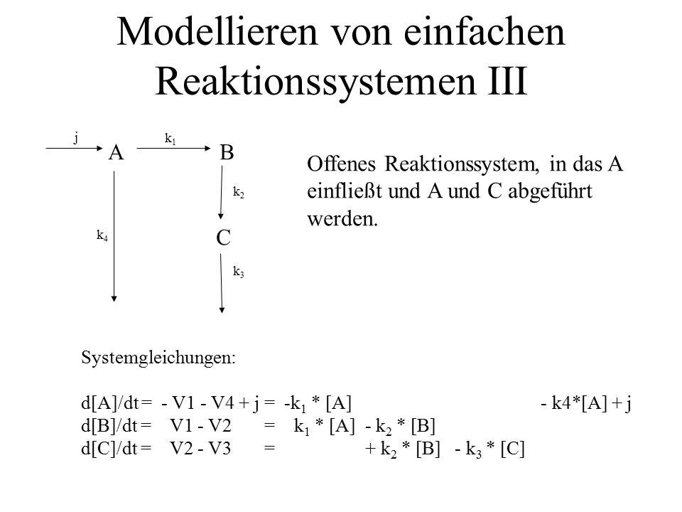 A B C j k1k1 k2k2 k3k3 k4k4 Systemgleichungen: d[A]/dt = - V1 - V4 + j = -k 1 * [A] - k 4 * [A] * [C] + j d[B]/dt = V1 - V2 = k 1 * [A] - k 2 * [B] d[C]/dt = V2 - V3 - V4 = + k 2 * [B] - k 3 * [C] - k 4 * [A] * [C] Modellieren von einfachen Reaktionssystemen III Ähnliches Reaktionssystem, bei dem A mit C reagiert.