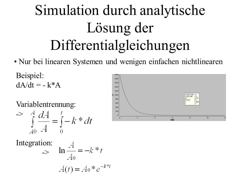 Simulation durch analytische Lösung der Differentialgleichungen Nur bei linearen Systemen und wenigen einfachen nichtlinearen Beispiel: dA/dt = - k*A