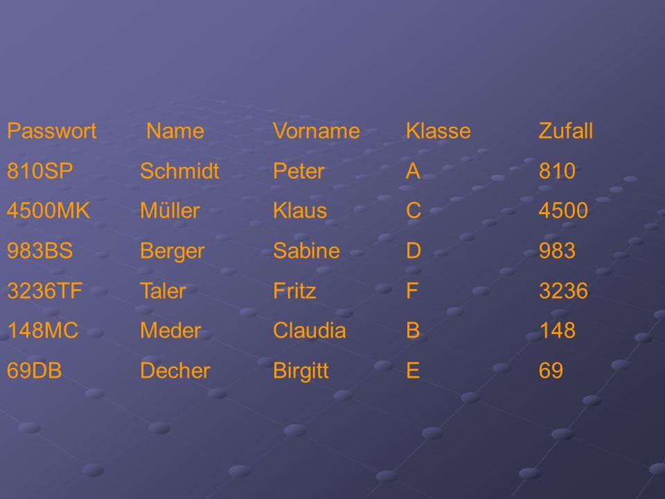 Passwort Name Vorname KlasseZufall 810SPSchmidtPeterA810 4500MKMüller Klaus C4500 983BSBerger SabineD983 3236TFTaler FritzF3236 148MCMeder ClaudiaB148 69DBDecher BirgittE69