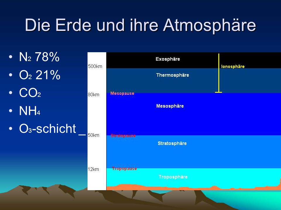 Die Erde und ihre Atmosphäre N 2 78% O 2 21% CO 2 NH 4 O 3 -schicht _