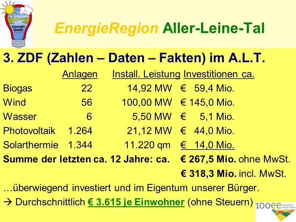 EnergieRegion Aller-Leine-Tal 3. ZDF (Zahlen – Daten – Fakten) im A.L.T.