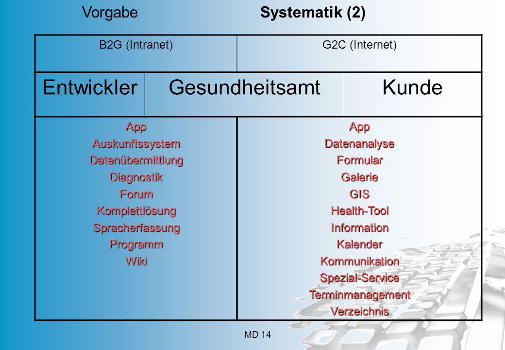 MD 14 Vorgabe Systematik (2) B2G (Intranet)G2C (Internet) EntwicklerGesundheitsamtKunde AppAuskunftssystemDatenübermittlungDiagnostikForumKomplettlösungSpracherfassungProgrammWikiAppDatenanalyseFormularGalerieGISHealth-ToolInformationKalenderKommunikationSpezial-ServiceTerminmanagementVerzeichnis