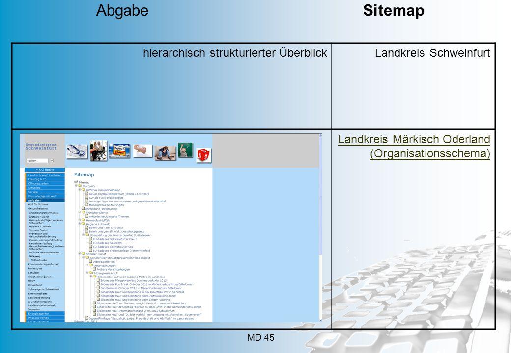 MD 45 hierarchisch strukturierter ÜberblickLandkreis Schweinfurt Landkreis Märkisch Oderland (Organisationsschema) Abgabe Sitemap