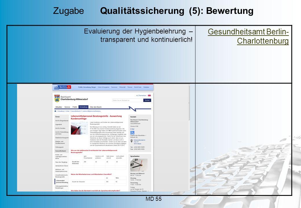 MD 55 Evaluierung der Hygienbelehrung – transparent und kontinuierlich.